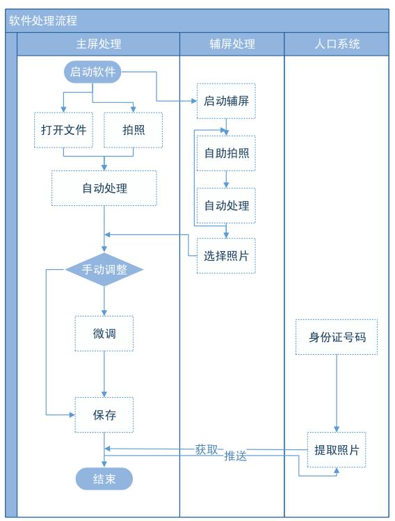 证件照片自助拍照系统流程图